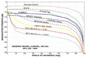 backscatter vs multispectral_r2s_sonar